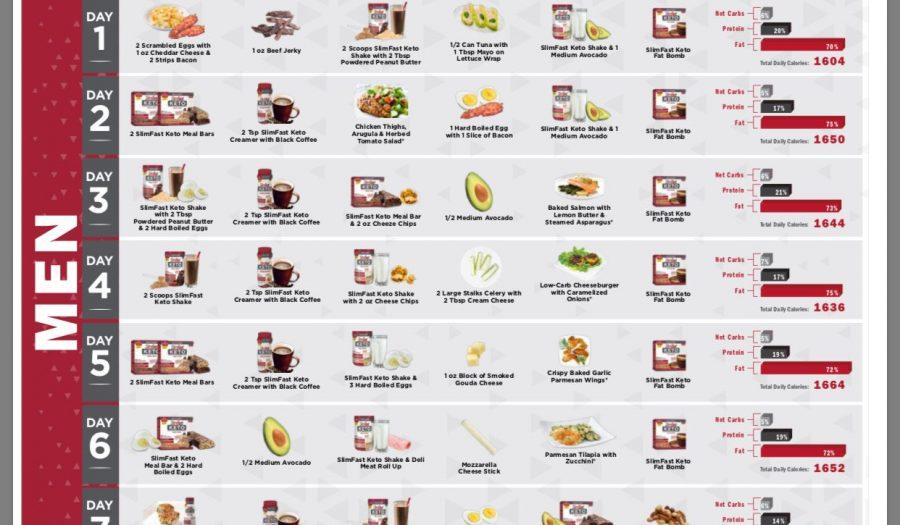 fast keto diet plan
